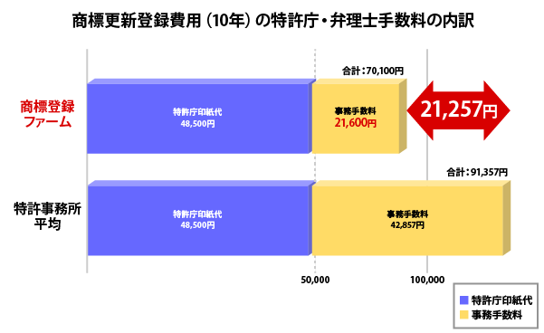 商標更新登録費用(10年)の特許庁・弁理士手数料の内訳・比較