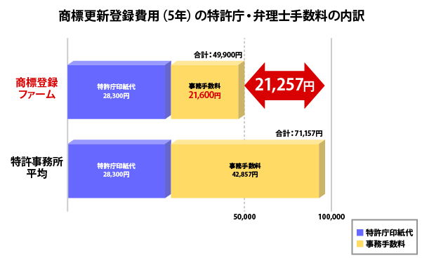 商標更新登録費用(5年)の特許庁・弁理士手数料の内訳・比較